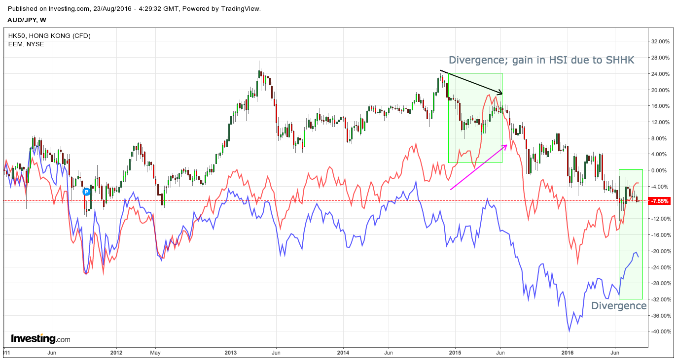 AUDJPY, Hang Seng Index, EEM overlay; weekly chart from 2011 - present | Source: Investing.com