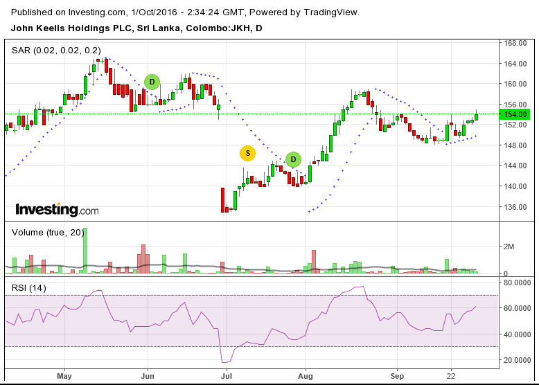 JKH Technical Chart as at 30th September 2i7fh