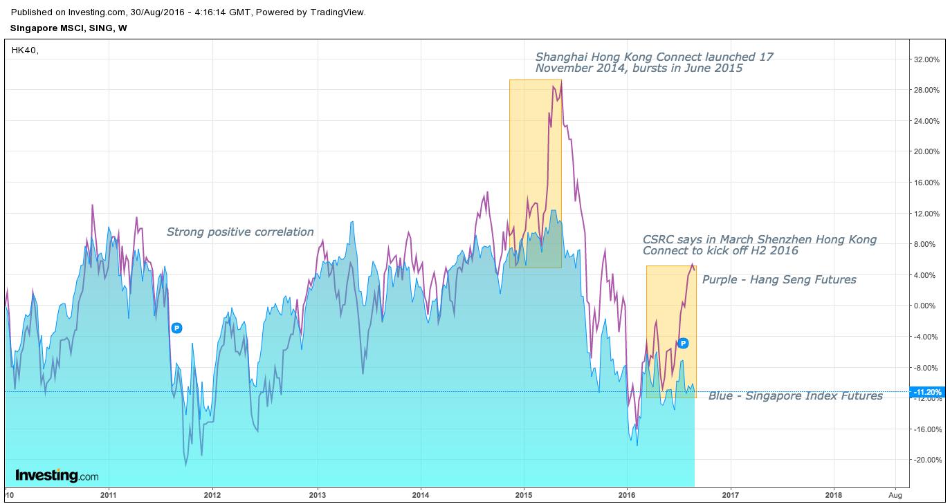 Hang Seng Futures, SiMSCI overlay weekly chart from 2010 - present