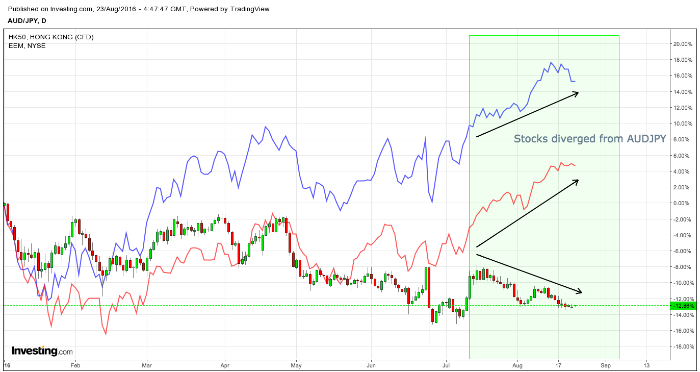 AUDJPY HSI EEM overlay; daily chart from January 2016 - present | Source: Investing.com